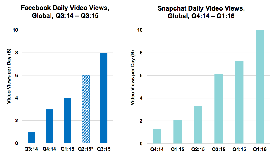 Growth in daily video views